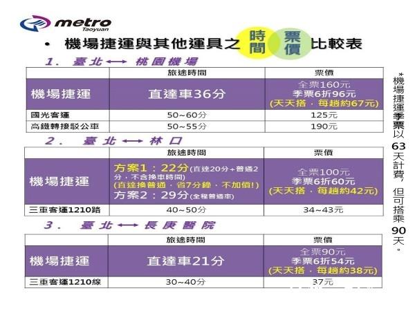 機捷直普兩種車同一價新北優惠更便利,機場捷運與其他運具時間票價比較表