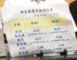 先前農委會農業藥物毒物試驗所的報告,顯示鴻彰畜牧場的檢測結果超出其他嫌疑兩家蛋雞場甚多。(圖/YouTube)