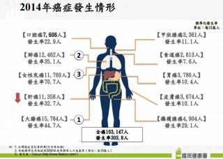 國人癌症新發首破10萬人,大腸癌連9年奪冠。(圖片來源/國民健康署)