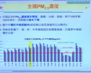 圖說:台中市環保局長白智榮自專題報告中指出,各縣市的PM2.5濃度表,隨著季節不同出現變化,台中市的情形已經逐年改善。