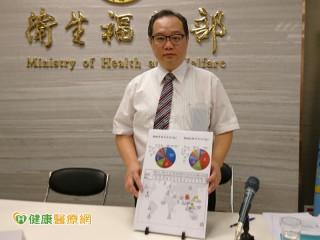 貝類易囤積毒素 輸入台灣需檢附官方證明