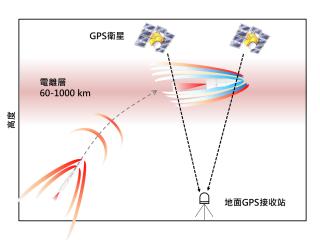 成大研究團隊觀測火箭太空波動,未來可望輔助飛彈雷達防禦監測系統。
