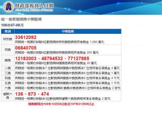 財政部25日下午開出106年7、8月期統一發票中獎號碼,千萬元特別獎號碼為33612092、200萬元特獎號碼06840705。(圖/財政部稅務入口網)