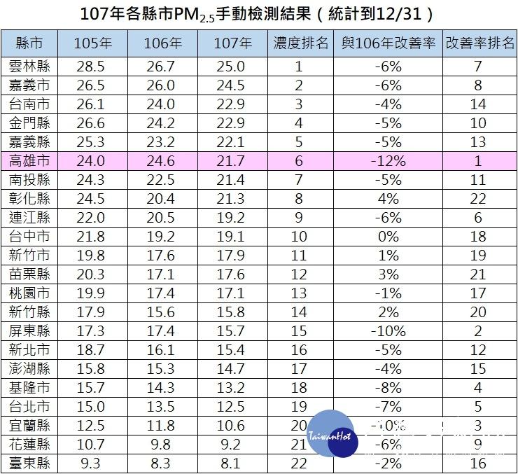 高雄PM2.5濃度改善率全國最高。(圖/高雄市環保局提供)