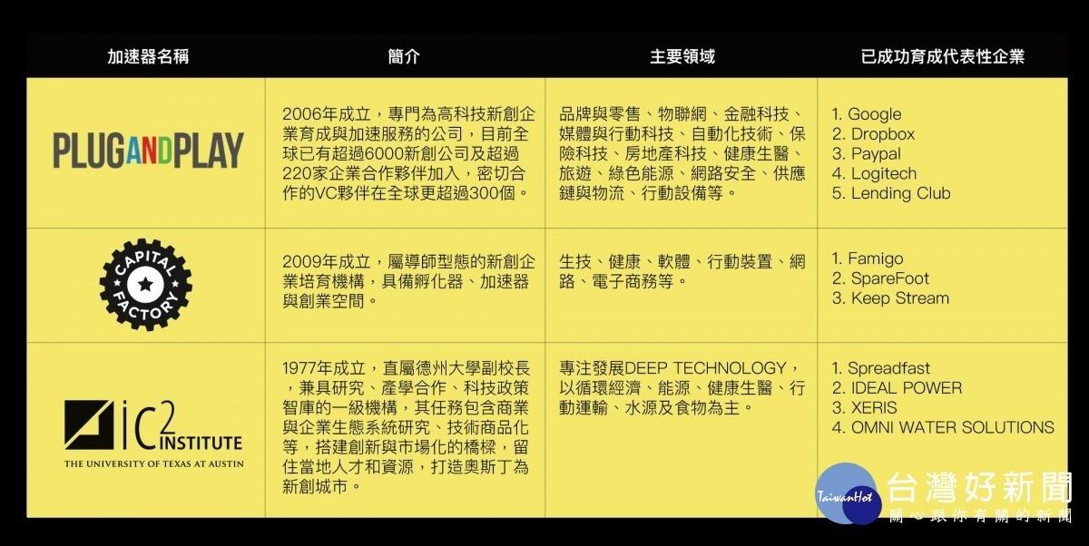 市府連結三大國際加速器,培育青創新創「獨角獸」企業。(圖/高雄市政府提供)