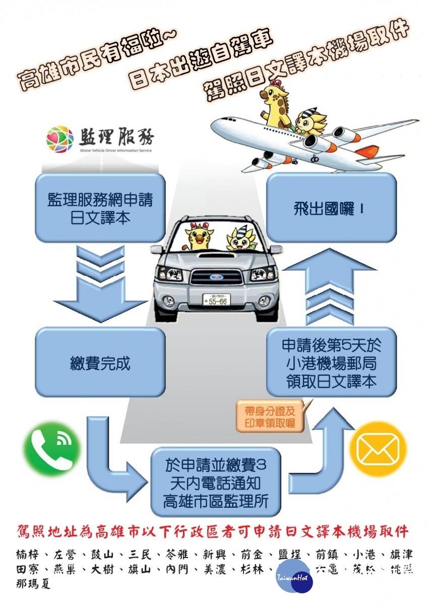 申請駕照日文譯本,方便機場領取流程。
