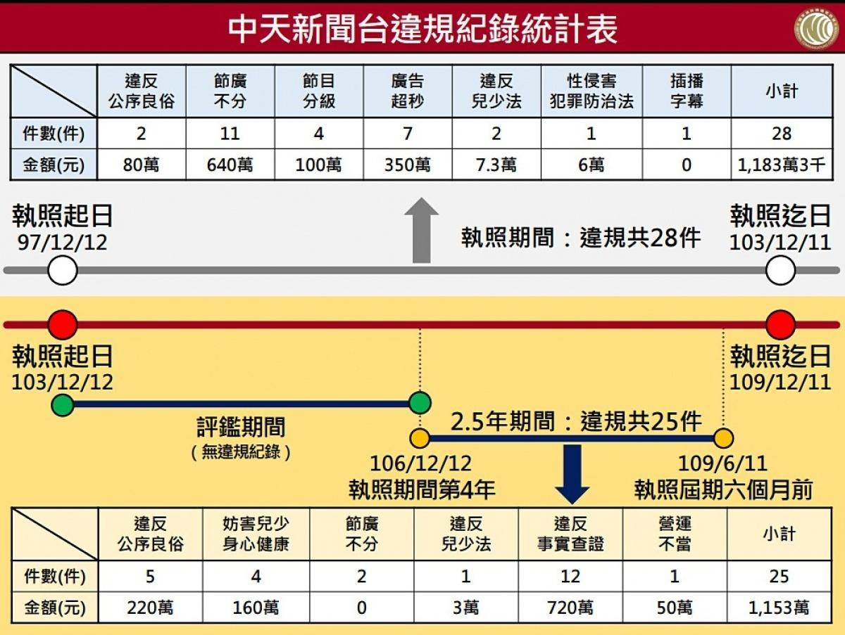 中天新聞台補考被當 NCC宣告不換發衛廣電事業執照