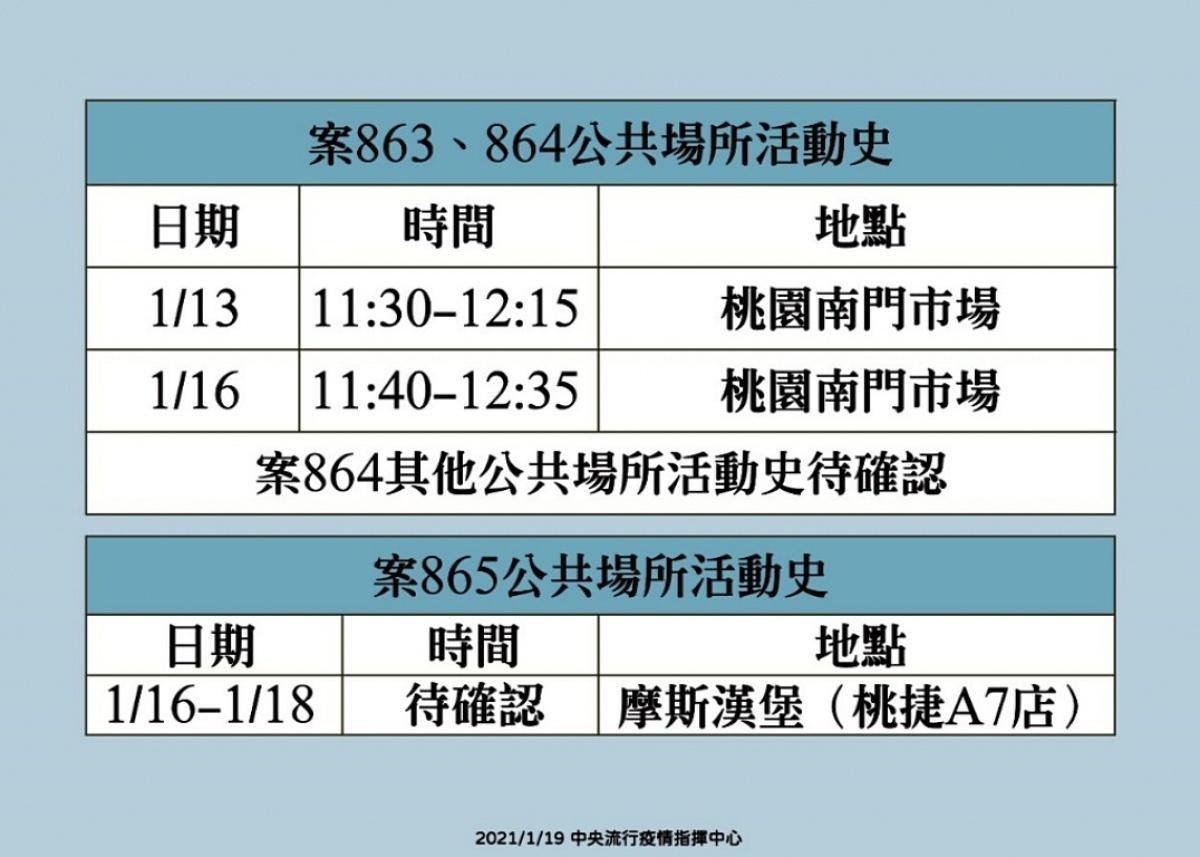 桃醫武肺群聚事件增至9例 1/13、1/16~1/18去過下列地方須當心