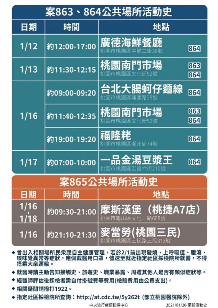 桃醫武肺群聚事件現第10例 1/12~1/18去過下列地方須當心