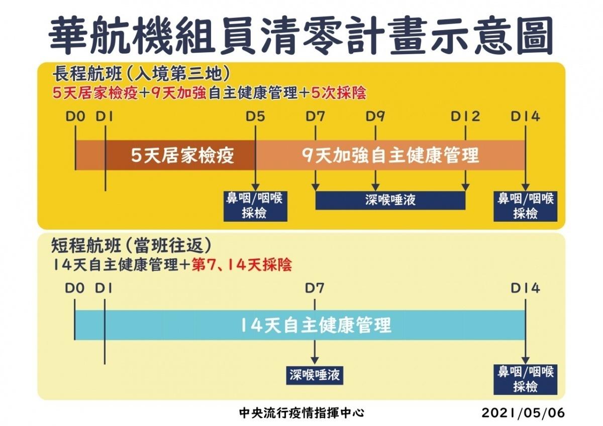 華航機組員疫情「清零計畫」啟動 改5天居檢+9天加強版自主健管