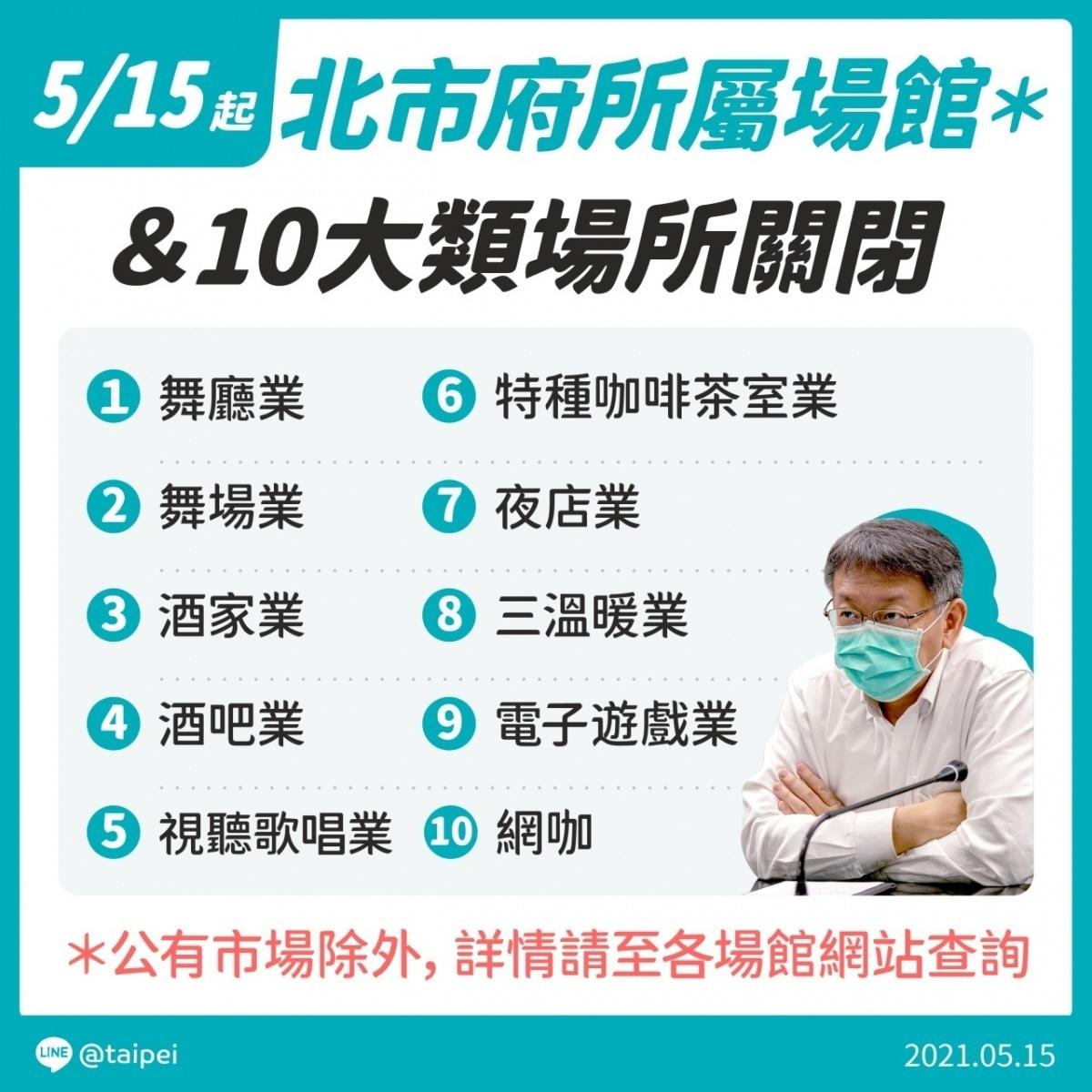萬華茶藝館群聚疫情續燒 北市宣布5/15起酒吧、網咖等十類場所暫關閉
