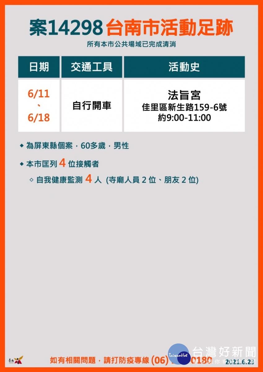 屏東、高雄3確診個案 6/11曾來過台南