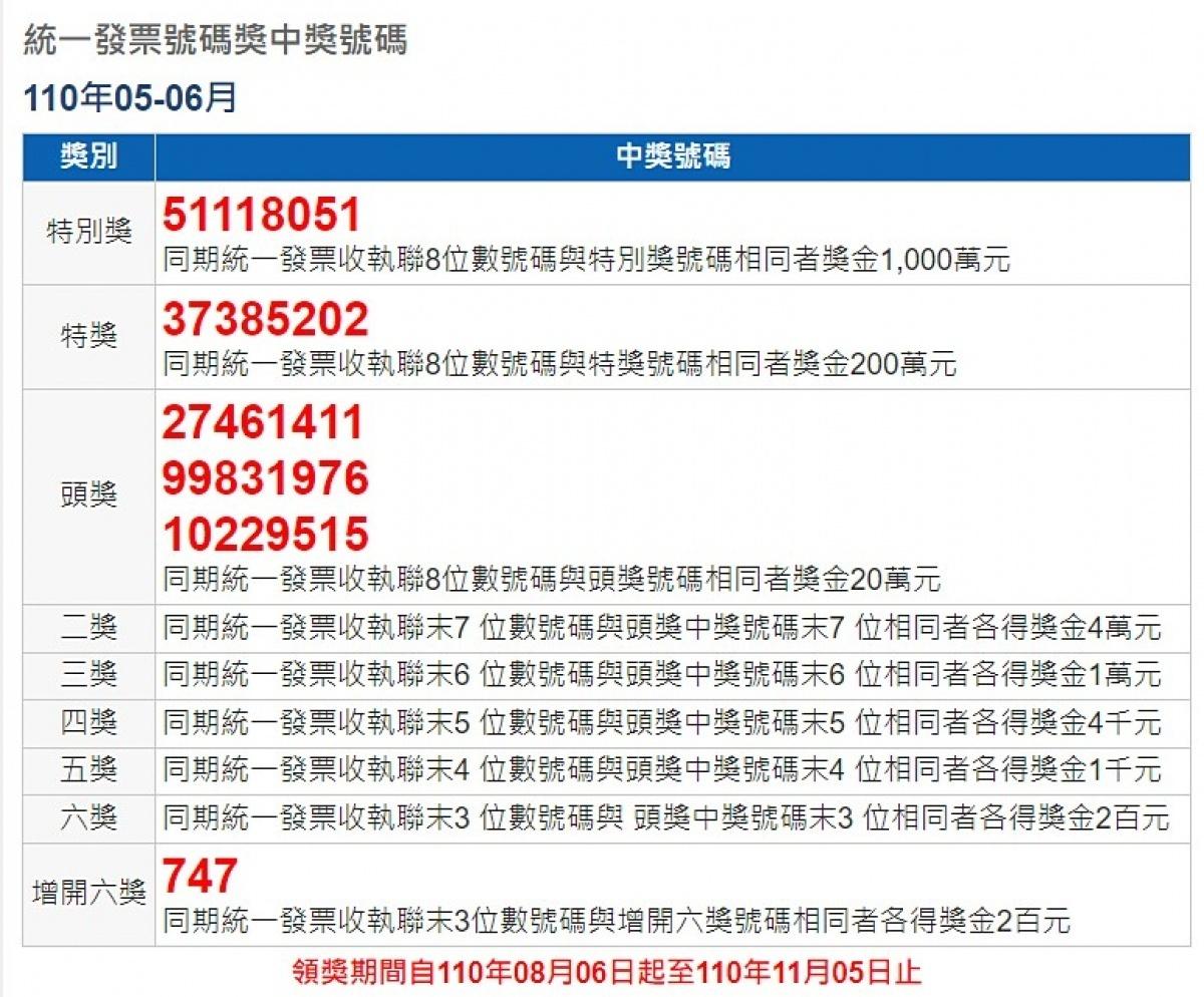 5、6月期雲端發票開獎出包 財政部:錯公布號碼、正確號碼均給獎