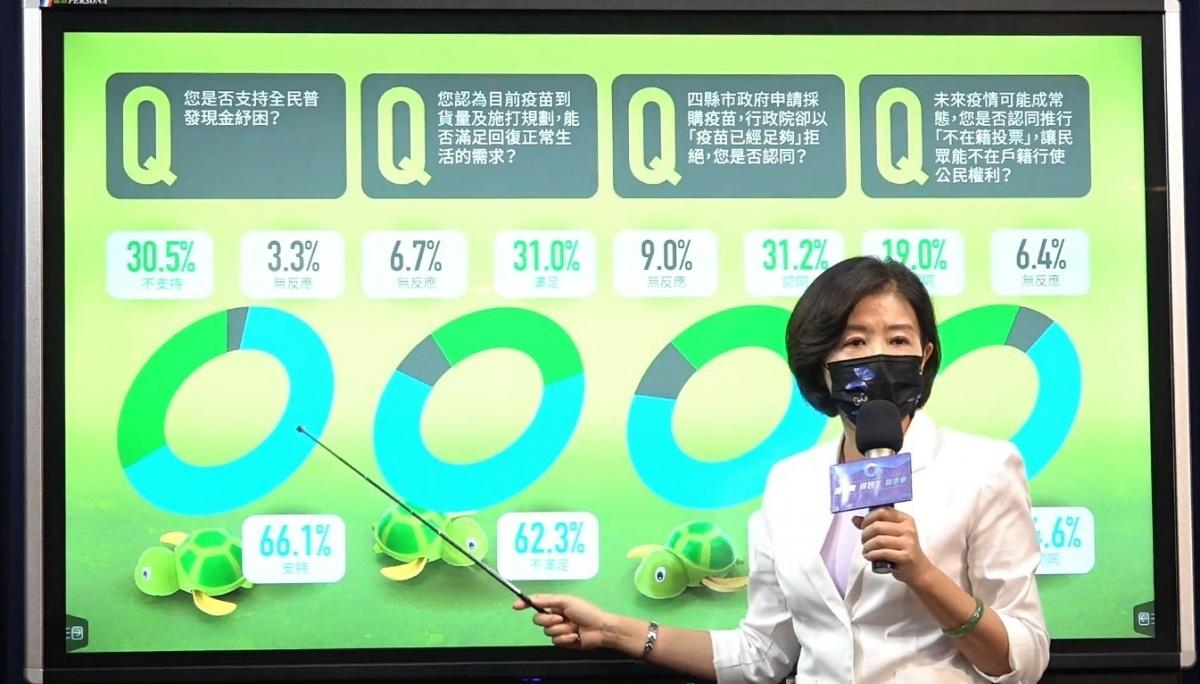 疫情紓困振興 國民黨提民調:逾66.1%民眾支持普發現金