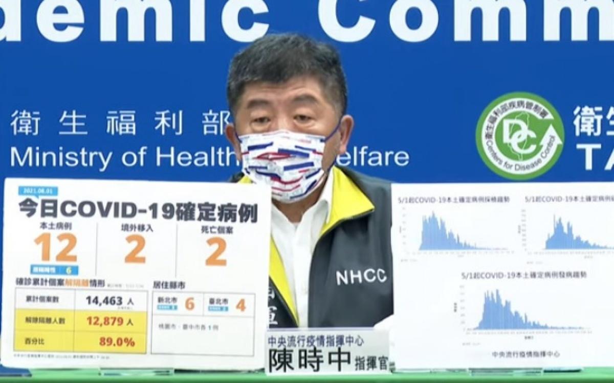 國內增12例本土 2人染疫亡
