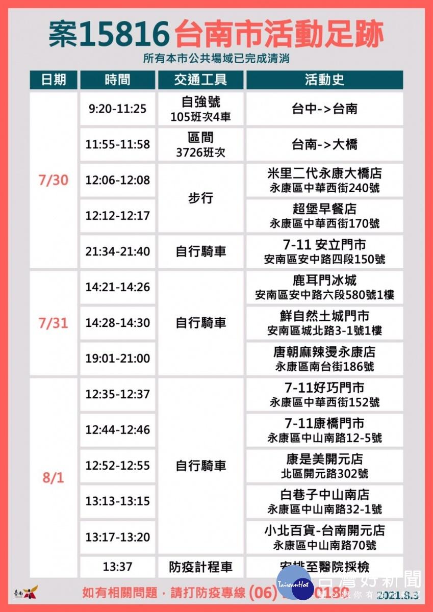 台南8/3確診加零 新北市個案7/30至8/1涉足永康等區