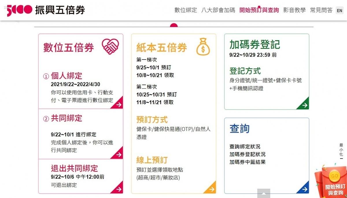 五倍券數位綁定輸錯資料有救 官網9/27起新增修改功能