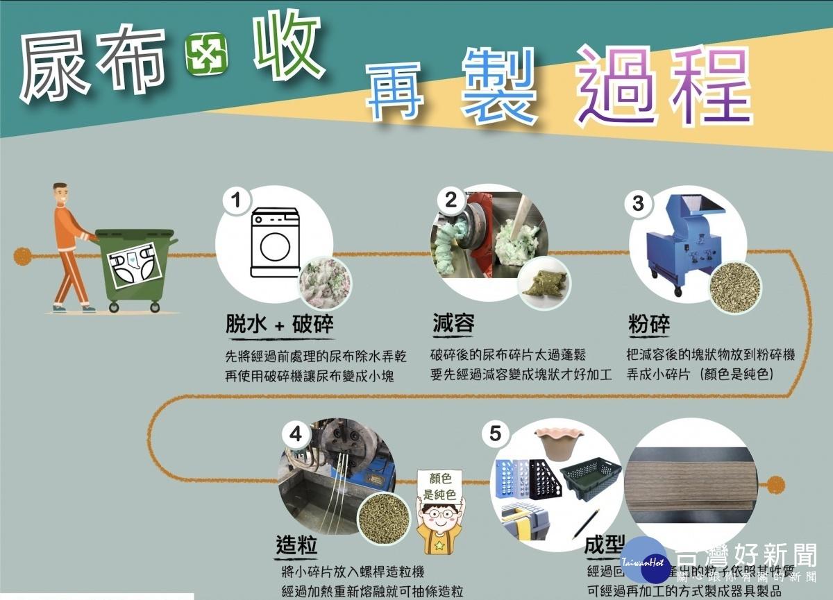 「環境永續」議題全球焦點 民間攜手合作廢棄尿布循環再運用引國際關注